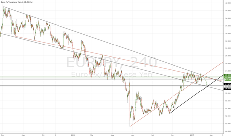 EURJPY: Short EJ su X-Mark
