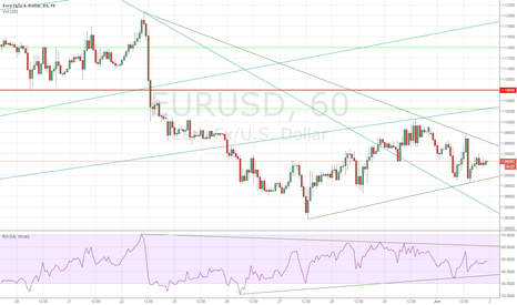 EURUSD: EURUSD Sets Low High - Next Leg Down Coming