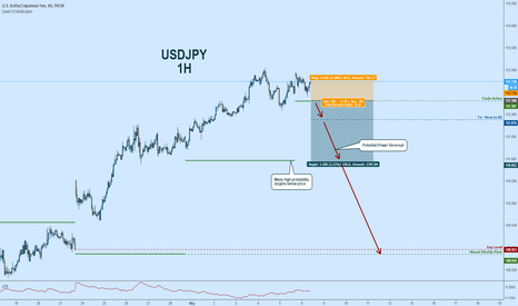USDJPY: USDJPY Potential Short:  Power Reversal