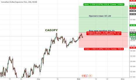 CADJPY: Цена продолжает формировать восходящую тенденцию