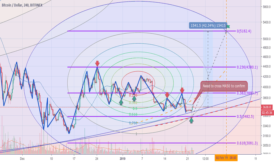 BTCUSD: Bullish pattern for mid-term traders
