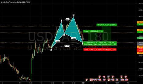USDCAD: Bullish Cypher Pattern USDCAD 3HR - Journal 024
