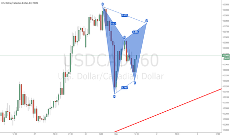 USDCAD: USDCAD: POTENTIAL GARTLEY #SHORT