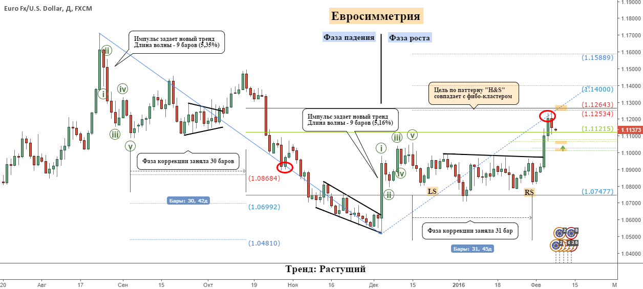 Обзор трендов: EURUSD