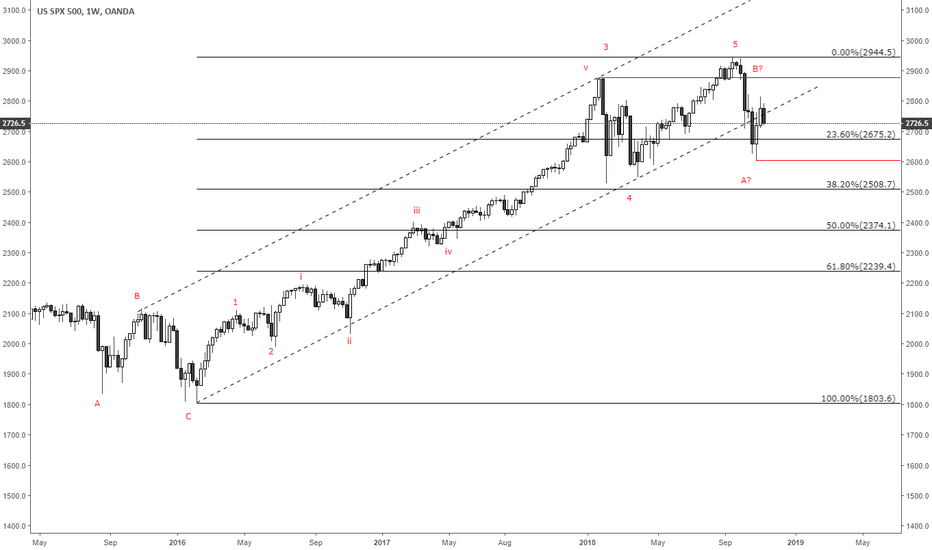 SPX500USD: Large correction forming