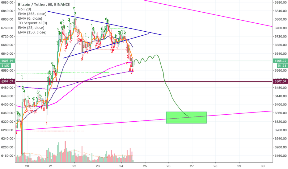 BTCUSDT: BTC retrace zone