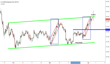 USDJPY: USDJPY Approaching Channel Top