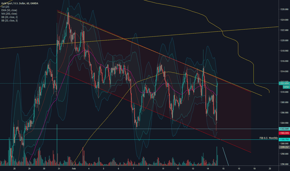 XAUUSD: XAU/USD Tradingchannel! AWESOME OPPORTUNITY