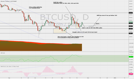 BTCUSD: Restocked the wallet; back to scoping out  areas to accumulate
