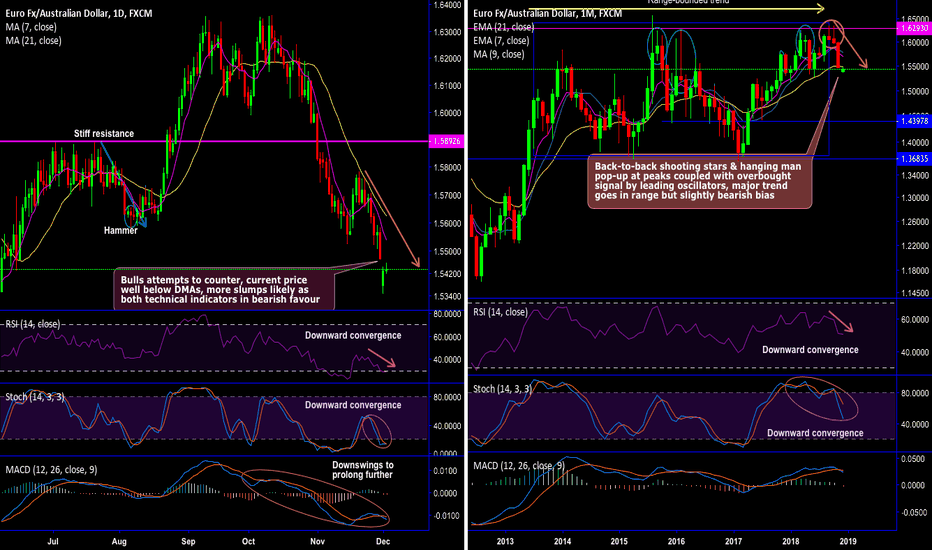 EURAUD: EUR/AUD Chartpack – Technicals and Derivatives Trade Setup