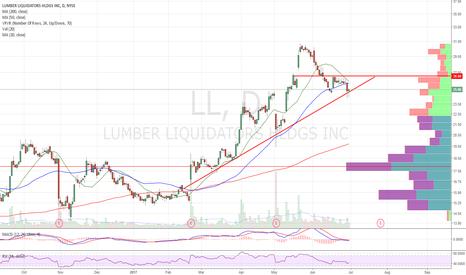 LL: Long setup
