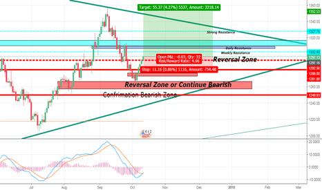 XAUUSD: Reversal Zone Breakout