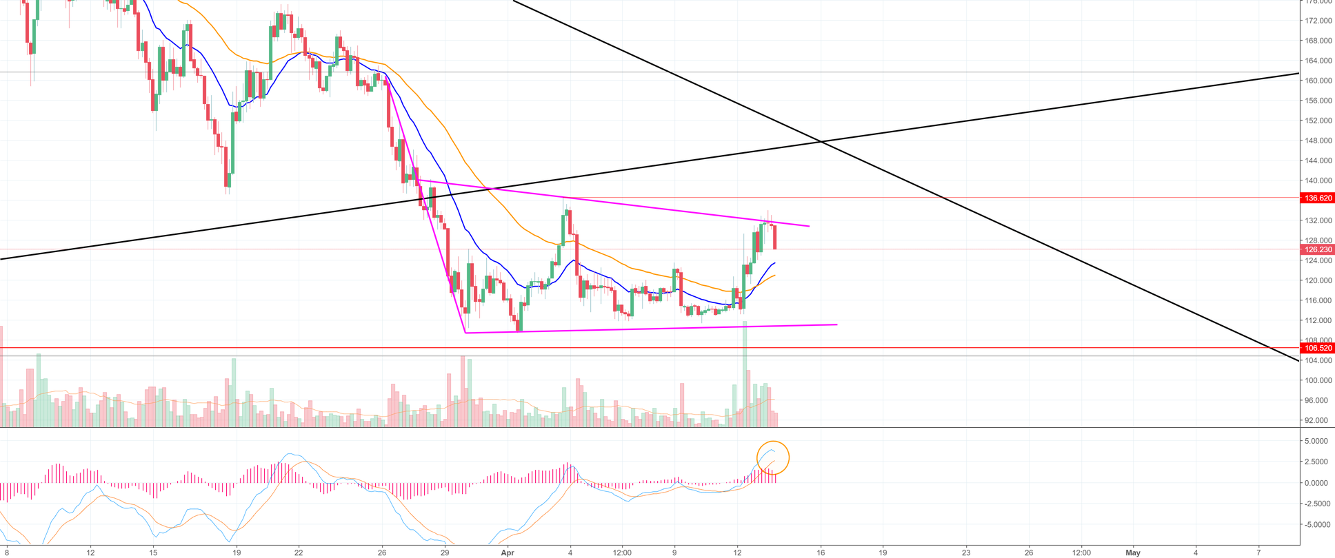 Litecoin Gets Rejected At The Top of My Bear Flag (LTC)