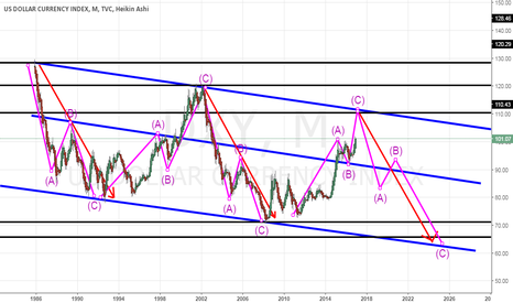 DXY: historical dollar index
