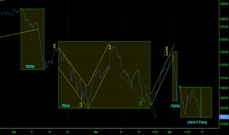 SPX: SP500 Ocaso o inicio de recuperación?