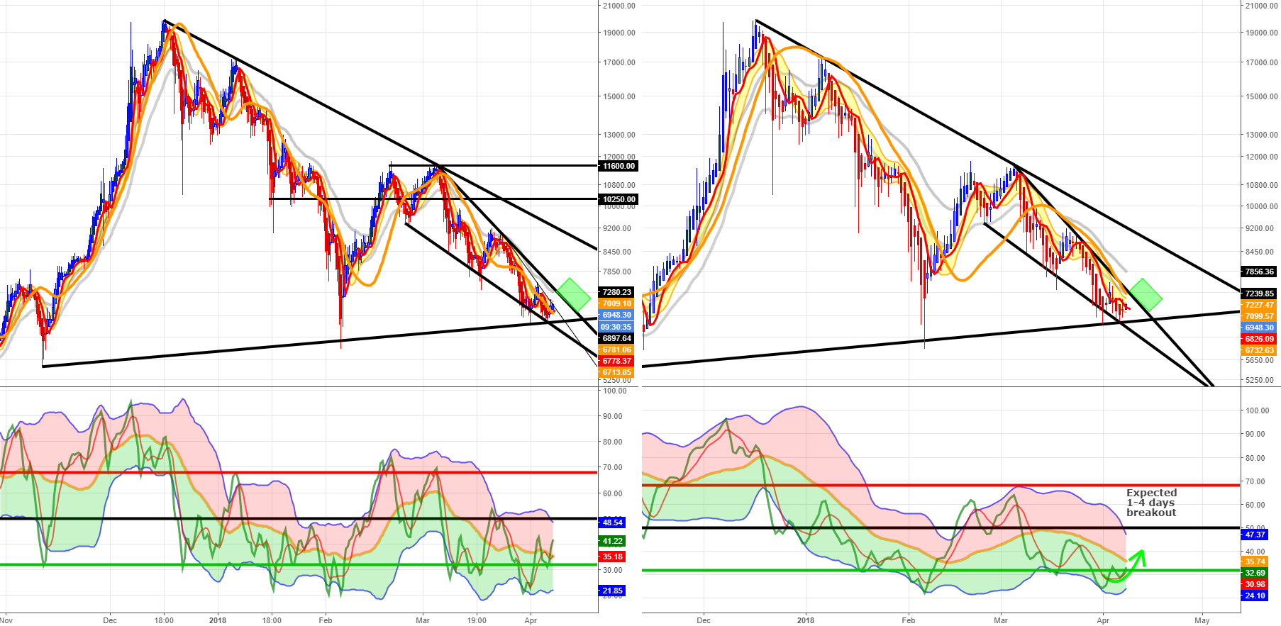 Bitcoin Wedge Breakout, Unforeseen Move Upcoming