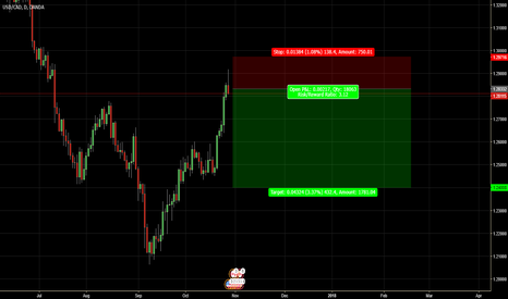 USDCAD: A good level to short USDCAD