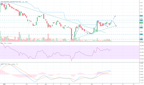 7160:  PENTAMASTERS – DISCOUNTED, TIME FOR A REVERSAL? BAHAGIAN 1