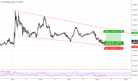 EURCHF: EURCHF Long within falling Wedge