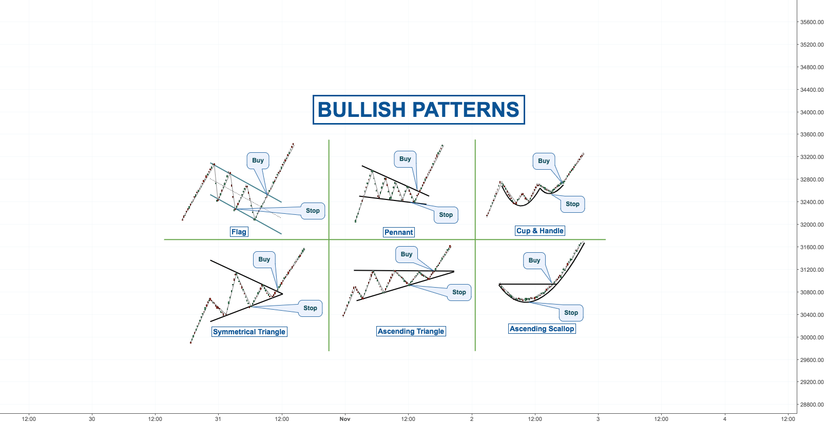 BULLISH PATTERNS IN TRADING