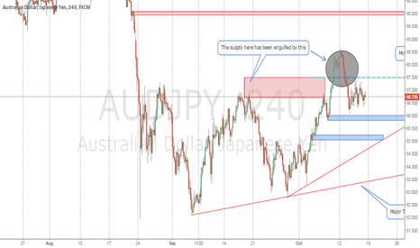 AUDJPY: AUDJPY Outlook