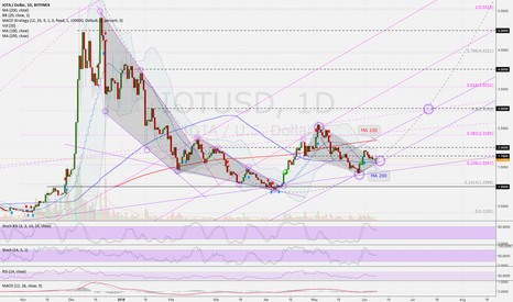 IOTUSD: IOTUSD (D): Next possible buying opportunity of these days ...