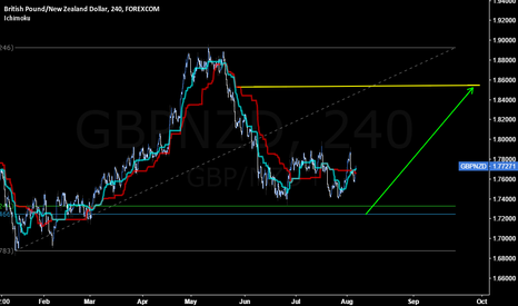 GBPNZD: GBP/NZD likely to retest 1.7343 low
