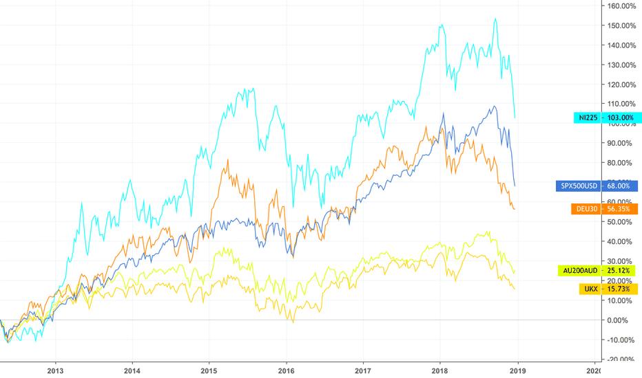 SPX500USD: 主要国の株価指数の推移