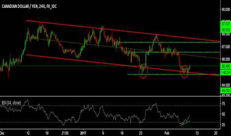 CADJPY: TREND IS YOUR FRIEND. TIME TO TEST UR FRIEND!