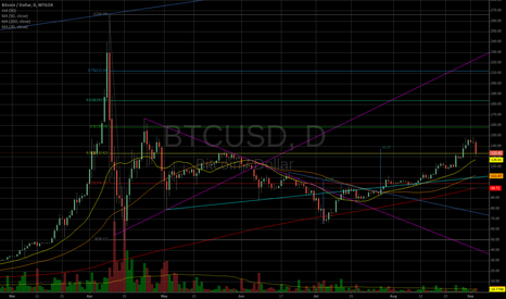 BTCUSD: Inverse Head and Shoulders