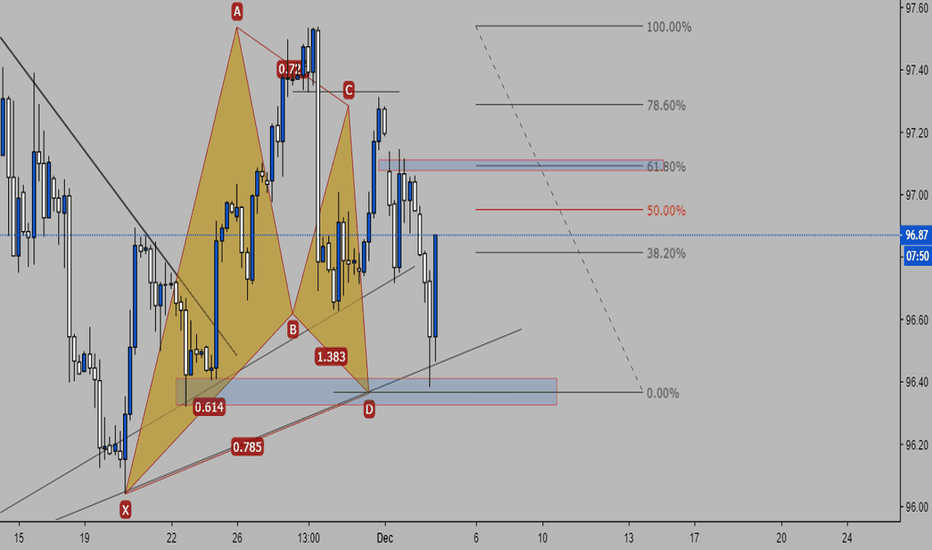 DXY: Gartly DXY H4