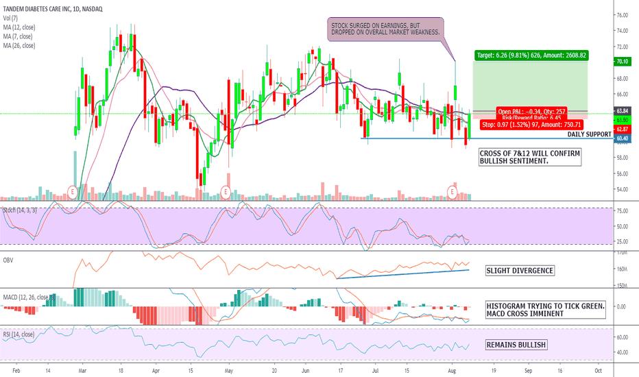 TNDM Stock Price and Chart — NASDAQ:TNDM — TradingView