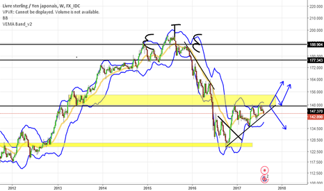 GBPJPY: GBP JPY Analyse Weekly