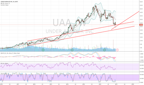 UAA: UAA Long Due To Rebound