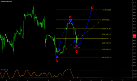 WTIUSD: Oil to go higher