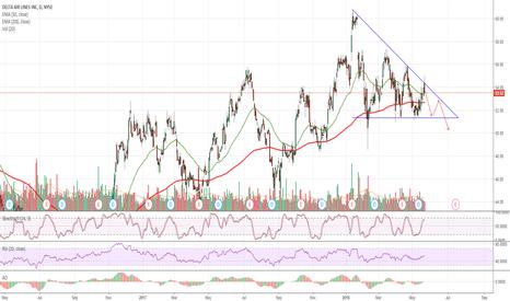 DAL: $DAL Delta Air Lines Descending Triangle