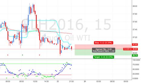 CLH2016: Crude Oil Futures Short Setup (Short-term, 15mins)