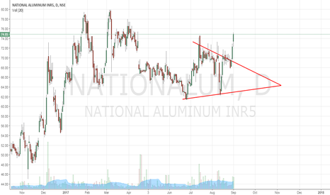 NATIONALUM: National Alum - Triangle Breakout