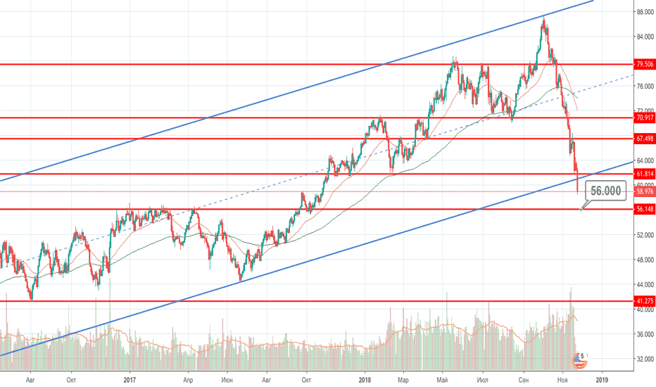 BCOUSD: Really Black Friday : Нефть упала ниже $ 60
