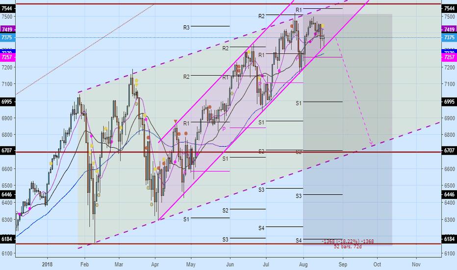 NAS100: $NAS100 Break of rising channel and it will crash 500 pt $NASDAQ