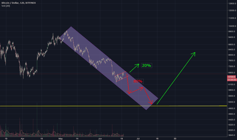 BTCUSD: BTC in a down channel. The bottom might be closer than you think