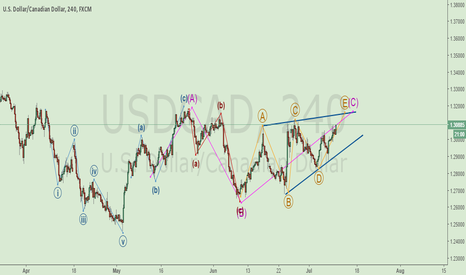 USDCAD: Wave analysis
