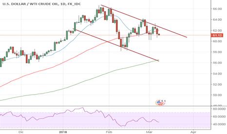 USDWTI: WTI, Petrolio, ok ribasso ma non subito
