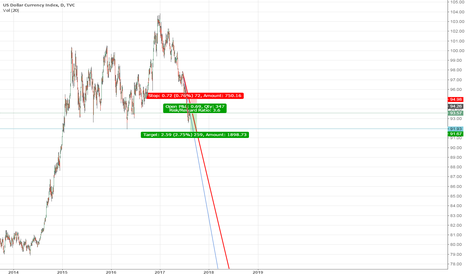 DXY: DXY 1H Short