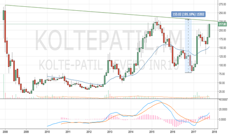 KOLTEPATIL: monthly cup and handle on Kolte-patil