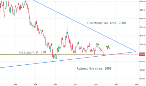 PLATINUM: Platinum: Big support + uptrend line since 1998