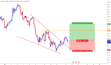 XBTUSD: BTC/USD Long Trade Opportunity