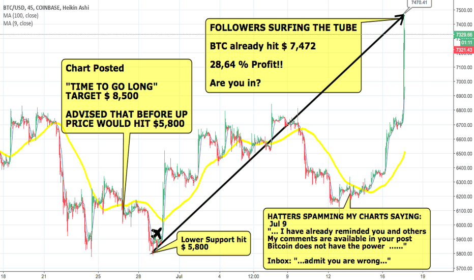 BTCUSD: Market Heating Up? 28,64% Profit #BTC  Could hit final target?