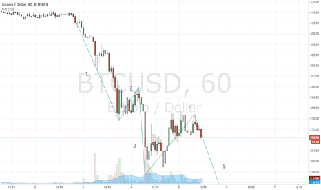 BTCUSD: Retesting the support soon?