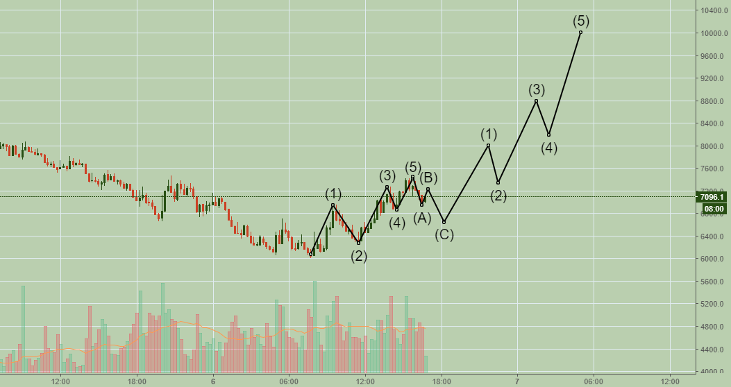 Current btc prediction